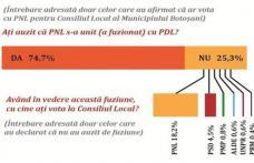 PNL pierde 7% din proprii votanți din cauza asocierii cu PDL