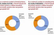 Sondaj: 58% dintre botoșăneni consideră că fostul primar Cătălin Flutur și-a folosit funcția în interes personal
