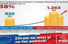 PSD solicită PNL Botoșani să precizeze dacă susține conducerea centrală care vrea să taie salariul minim pe economie