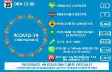 576 persoane infectate cu COVID-19 până luni, 23 martie. 15 pacienţi la ATI, 7 în stare gravă