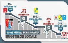"""Lucian Trufin """"Dezvoltarea județului Botoșani nu se află pe lista priorităților actualului Guvern!"""""""