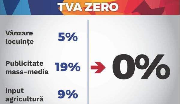 TVA 0